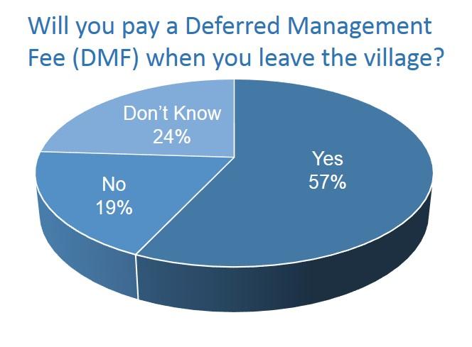 DMF graph